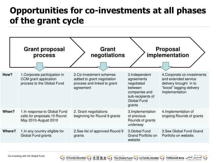 Opportunities for co-investments at all phases of the grant cycle