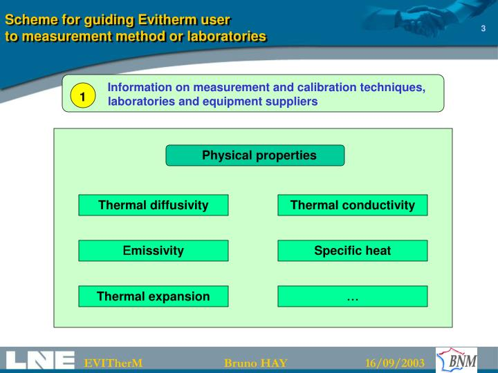 Scheme for guiding evitherm user to measurement method or laboratories1