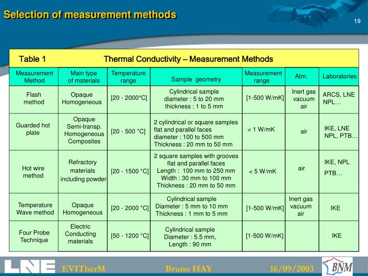Selection of measurement methods