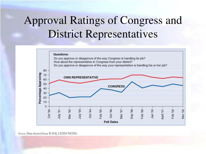 Approval Ratings of Congress and District Representatives