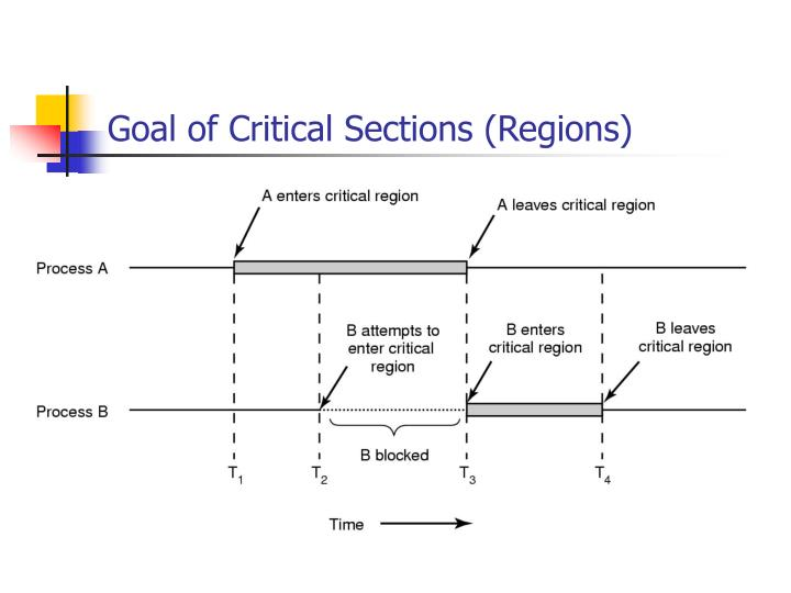Goal of Critical Sections (Regions)