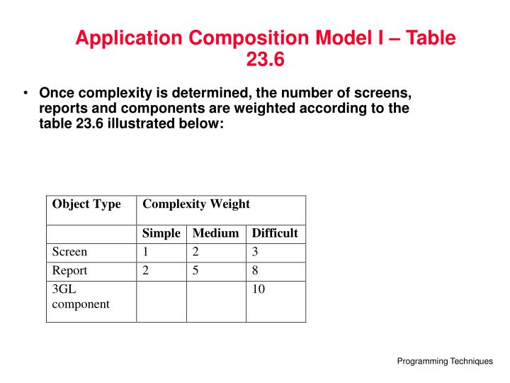 Application Composition Model I – Table 23.6