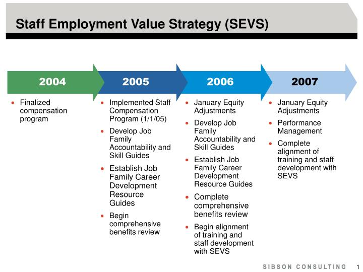 Staff employment value strategy sevs