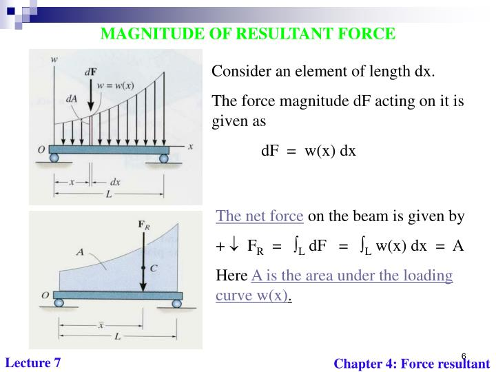 MAGNITUDE OF RESULTANT FORCE