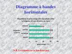 diagramme bandes horizontales