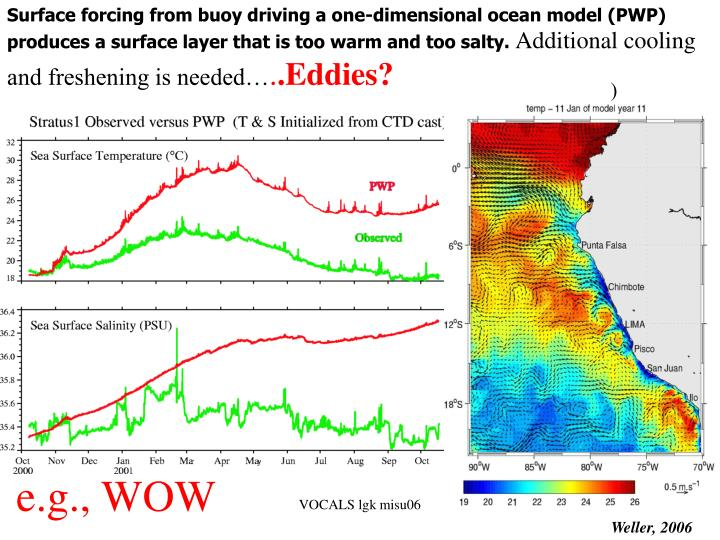 Surface forcing from buoy driving a one-dimensional ocean model (PWP) produces a surface layer that is too warm and too salty.