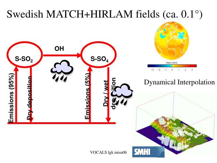 Dynamical Interpolation