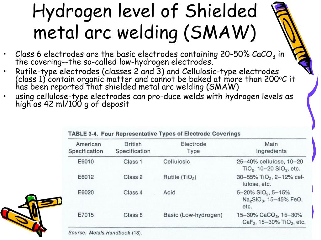 PPT - Lecture 3 Chemical Reaction in The Welding Zone
