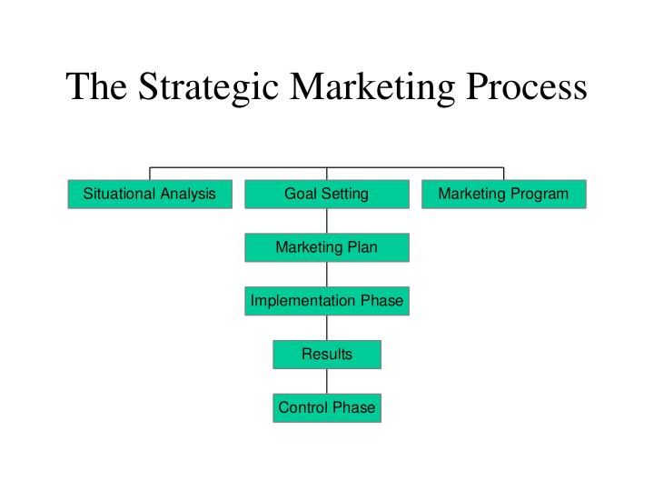 PPT - The Strategic Marketing Process PowerPoint