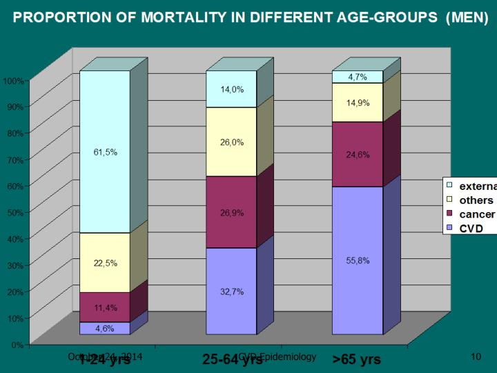PROPORTION OF MORTALITY IN DIFFERENT AGE-GROUPS  (MEN)