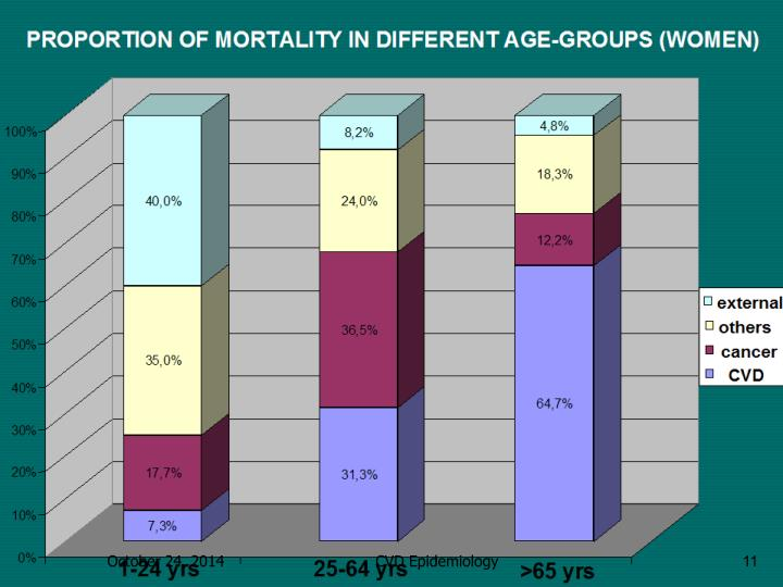 PROPORTION OF MORTALITY IN DIFFERENT AGE-GROUPS (WOMEN)