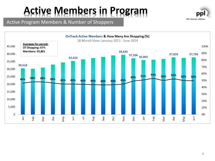 Active Members in Program