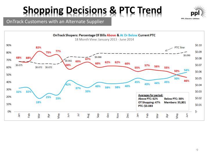 Shopping Decisions & PTC Trend
