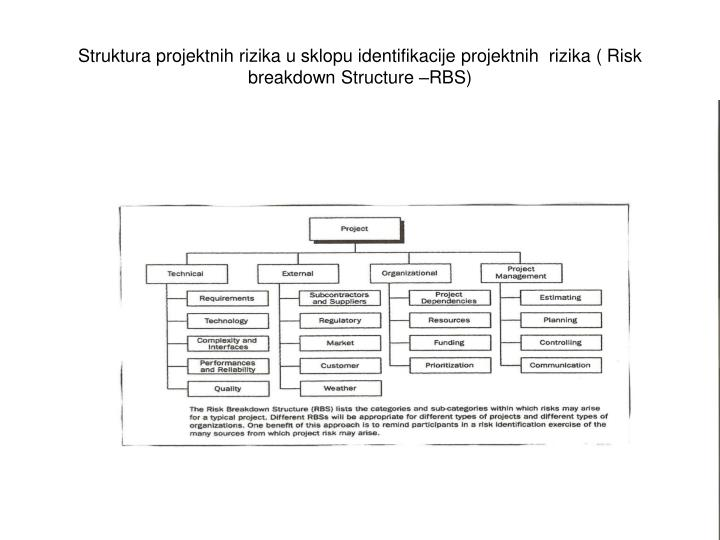 Struktura projektnih rizika u sklopu identifikacije projektnih  rizika ( Risk breakdown Structure –RBS)