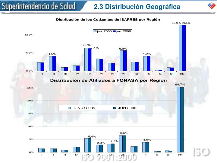 2.3 Distribución Geográfica