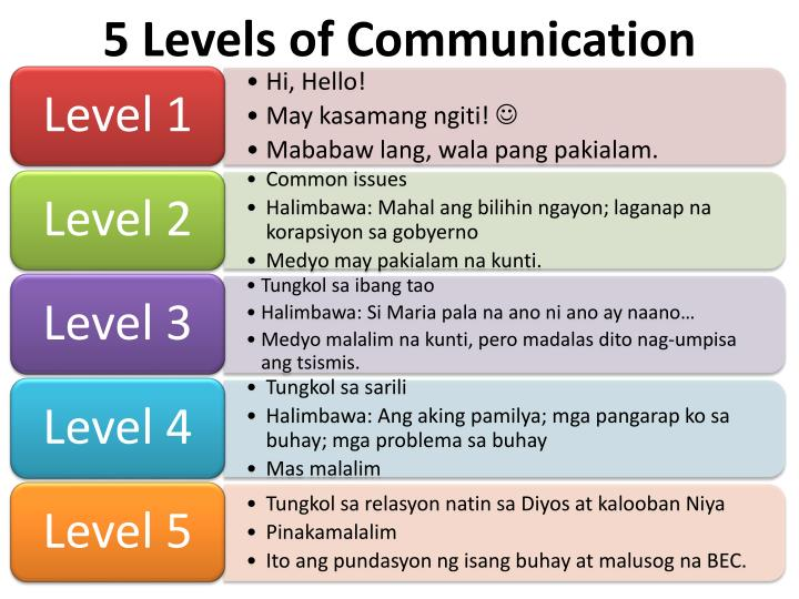 5 Levels of Communication