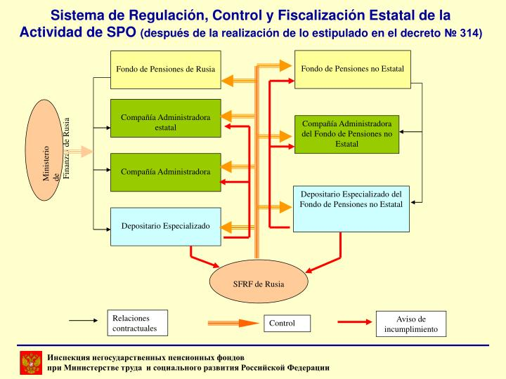 Fondo de Pensiones no Estatal