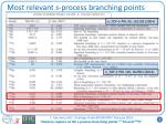 most relevant s process branching points