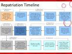repatriation timeline