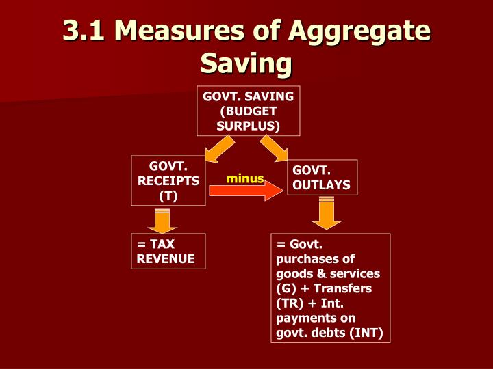 3.1 Measures of Aggregate Saving
