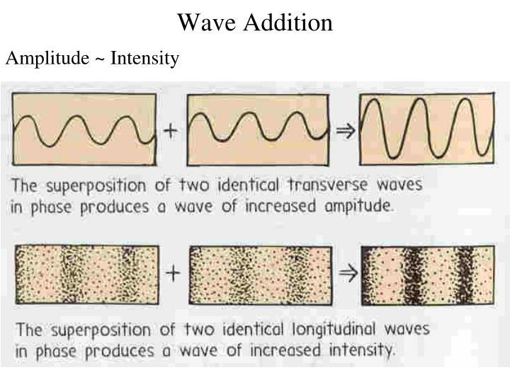 Wave Addition
