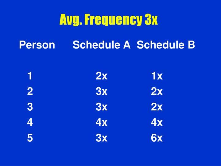 Avg. Frequency 3x