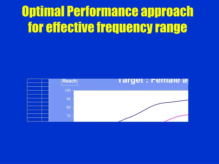 Optimal Performance approach