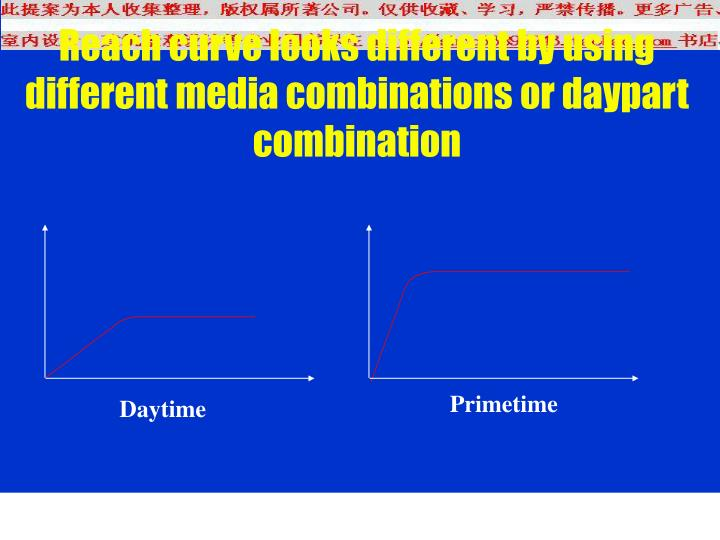 Reach curve looks different by using different media combinations or daypart combination