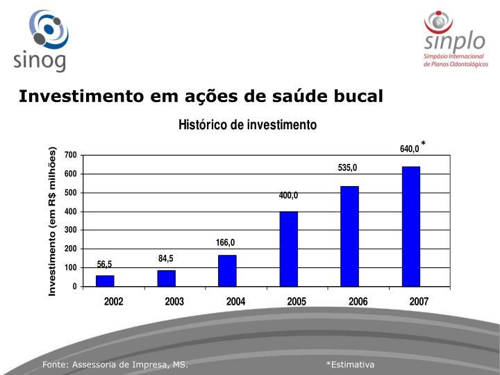 Investimento em ações de saúde bucal