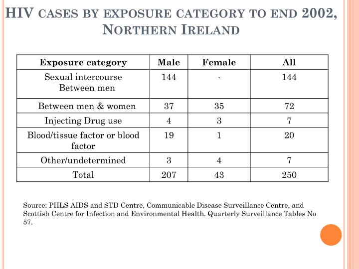 HIV cases by exposure category to