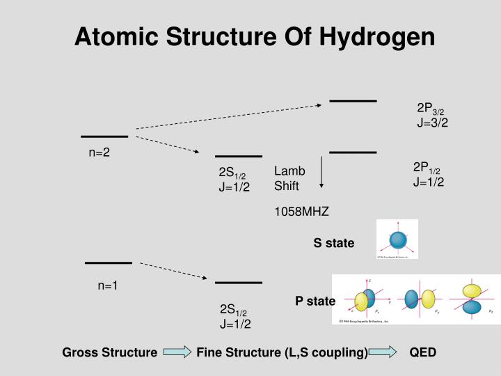 Atomic Structure Of Hydrogen