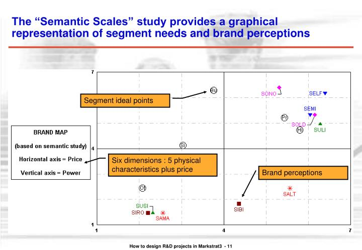 """The """"Semantic Scales"""" study provides a graphical representation of segment needs and brand perceptions"""