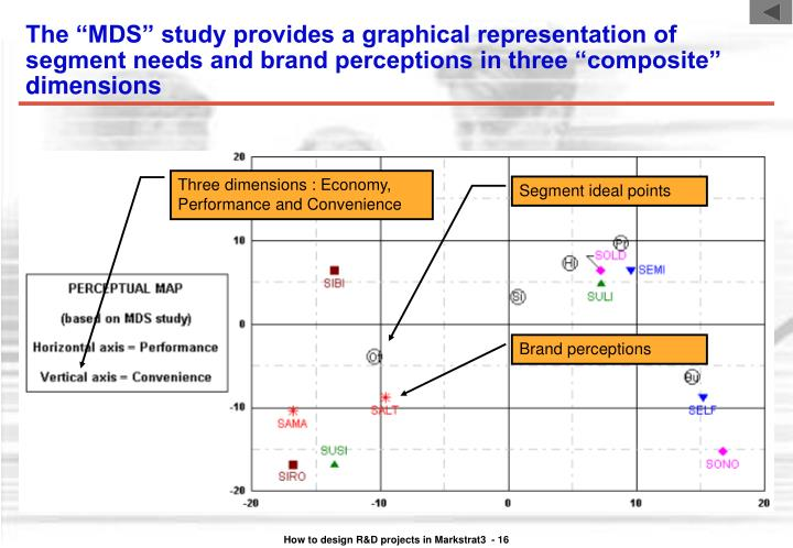 """The """"MDS"""" study provides a graphical representation of segment needs and brand perceptions in three """"composite"""" dimensions"""