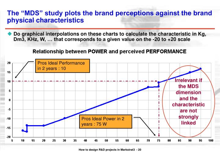 """The """"MDS"""" study plots the brand perceptions against the brand physical characteristics"""