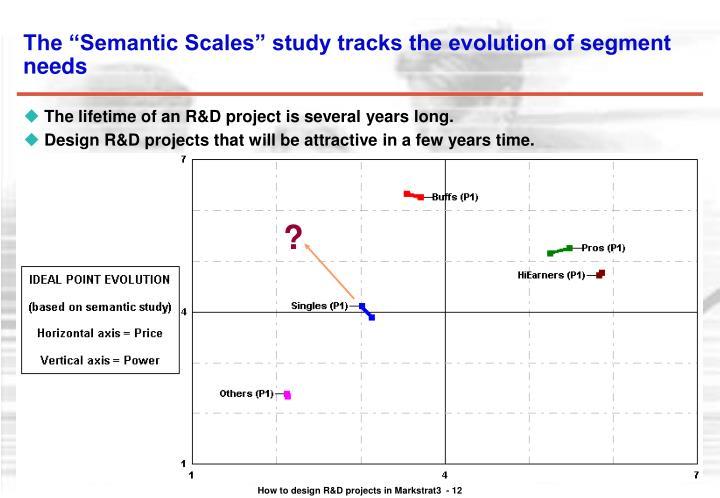 "The ""Semantic Scales"" study tracks the evolution of segment needs"