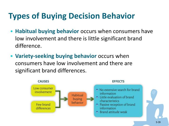 brand effect on consumer buying behavior
