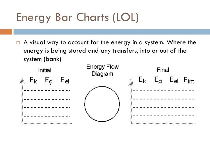 Energy Bar Charts (LOL)