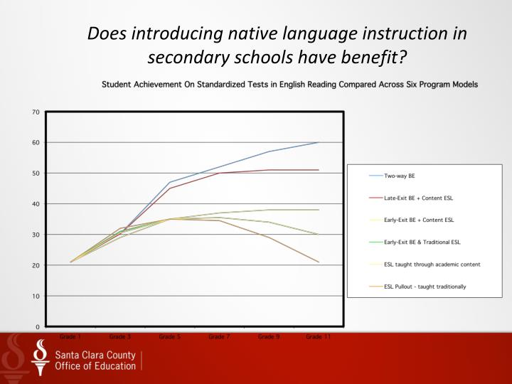 Does introducing native language instruction in secondary schools have benefit?