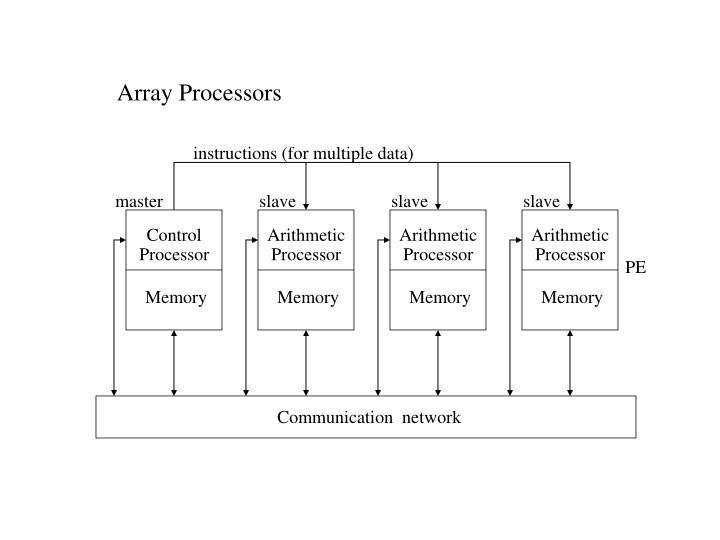 Array Processors