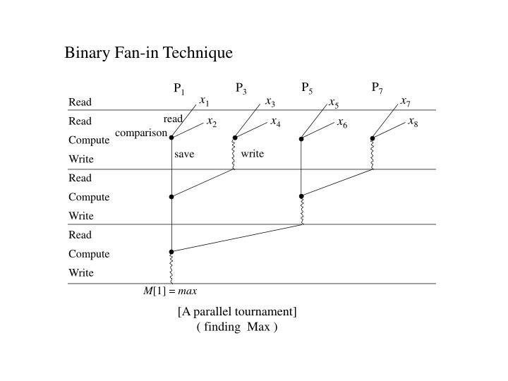 Binary Fan-in Technique