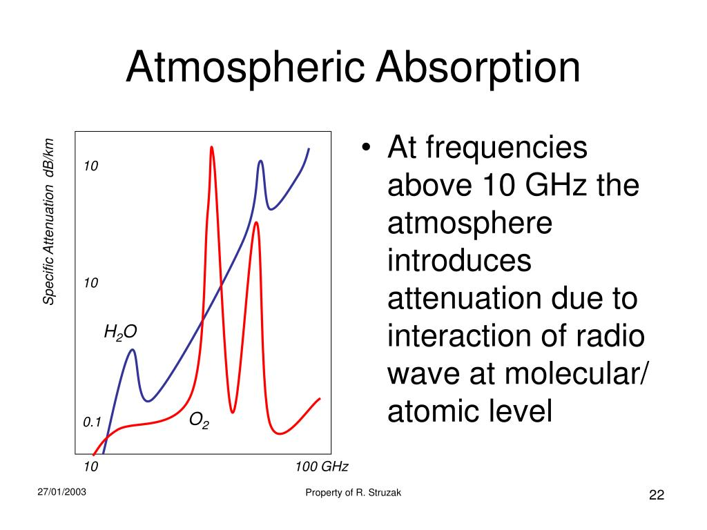 PPT - Radio Wave Propagation PowerPoint Presentation - ID