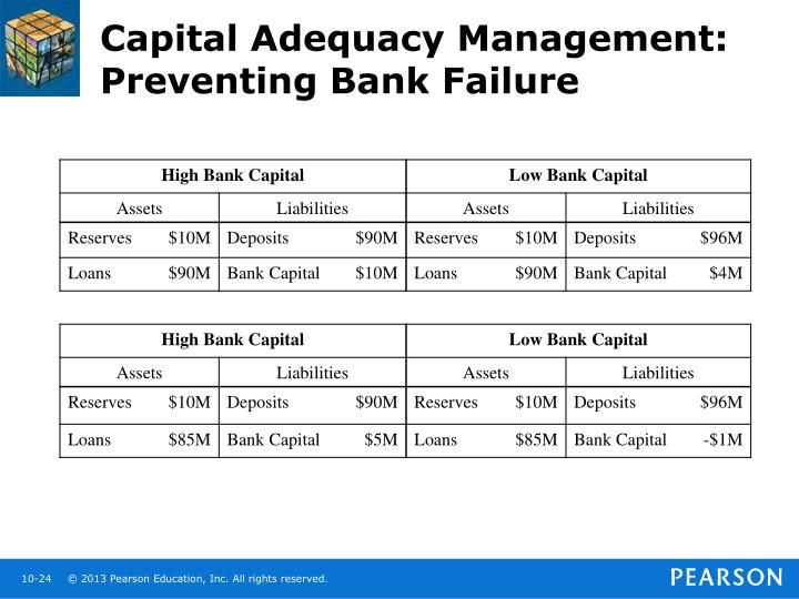 Capital Adequacy Management: Preventing Bank Failure