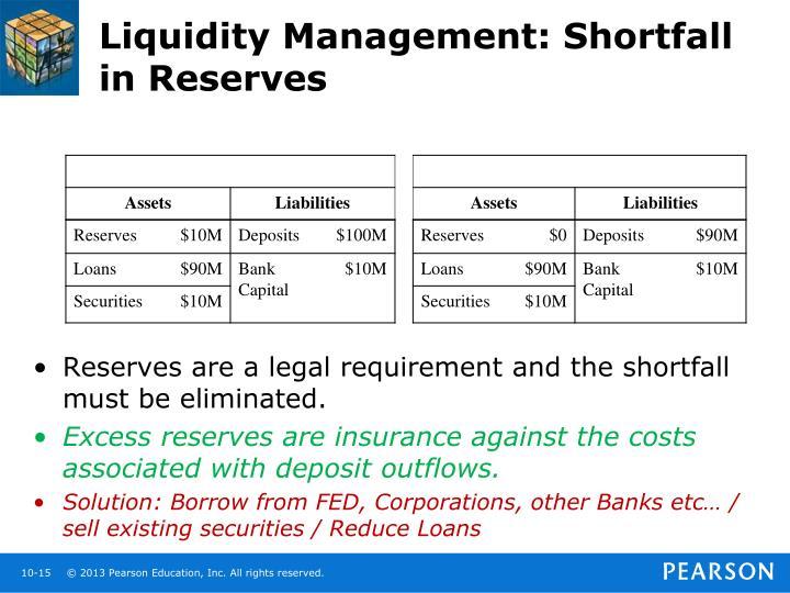 Liquidity Management: Shortfall in Reserves