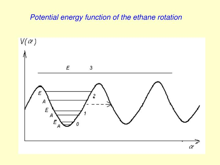 Potential energy function of the ethane rotation