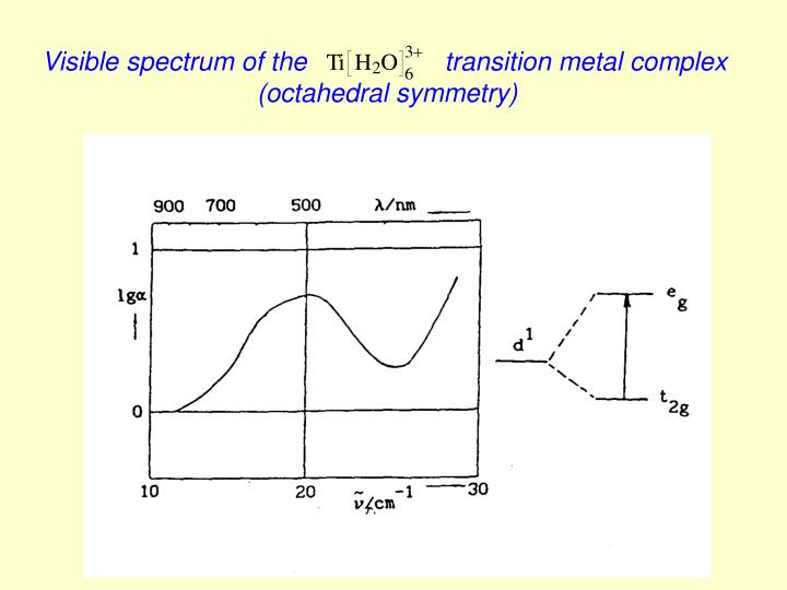 Visible spectrum of the                   transition metal complex