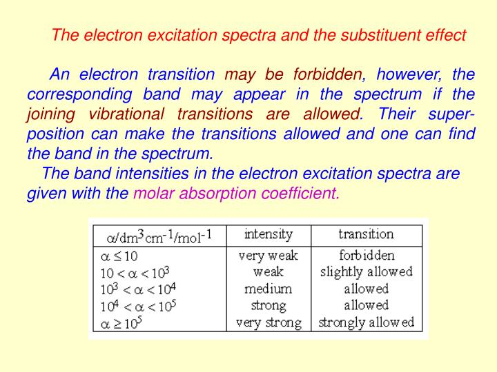 The electron excitation spectra and the substituent effect