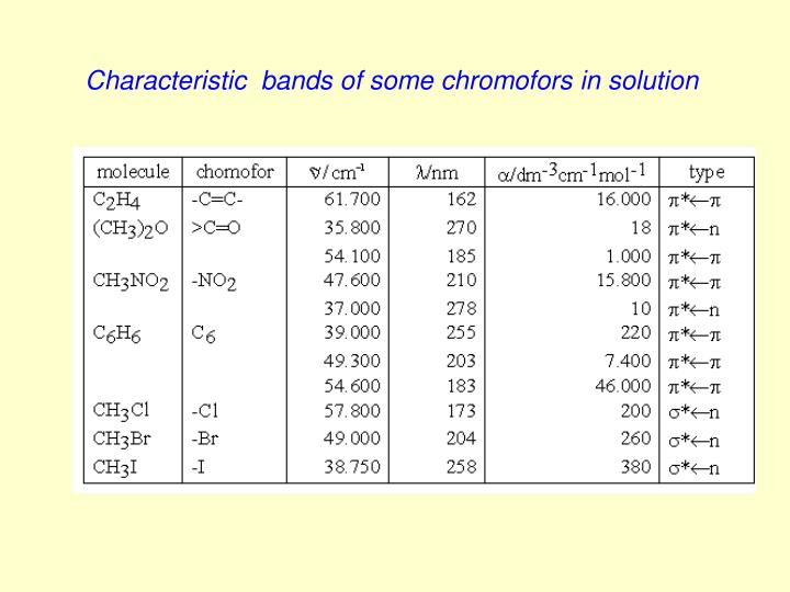 Characteristic  bands of some chromofors in solution