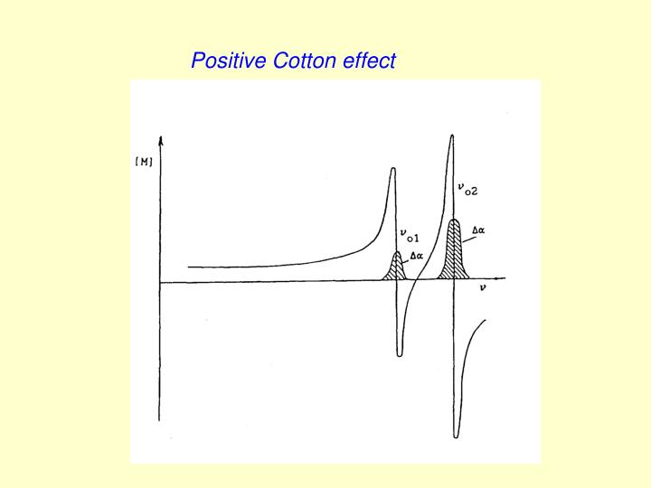 CD spectra of  molecules with negative (dashed) and positive (full) Cotton effect.