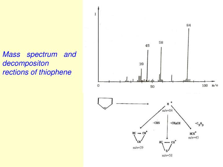 Mass spectrum and decompositon rections of thiophene