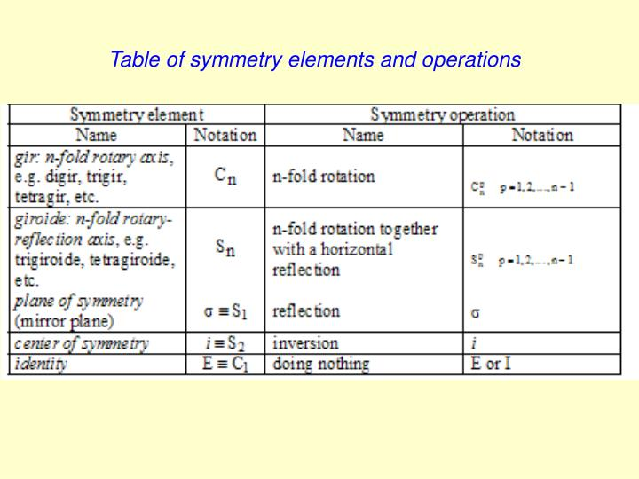 Table of symmetry elements and operations